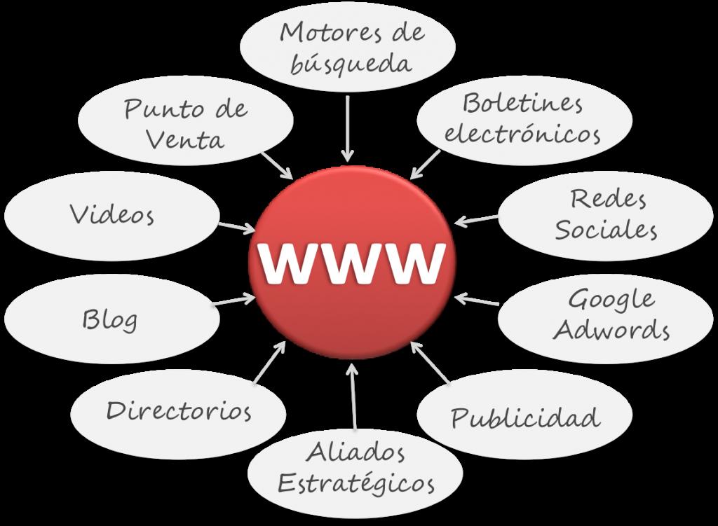 10 Formas de Trafico Web
