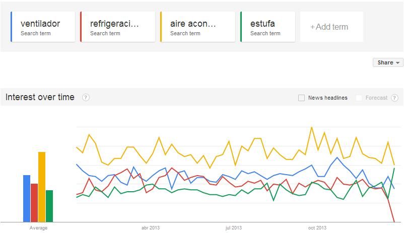 Google Trends términos