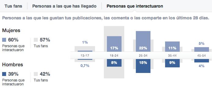 Personas_que_interactuaron_en_Facebook