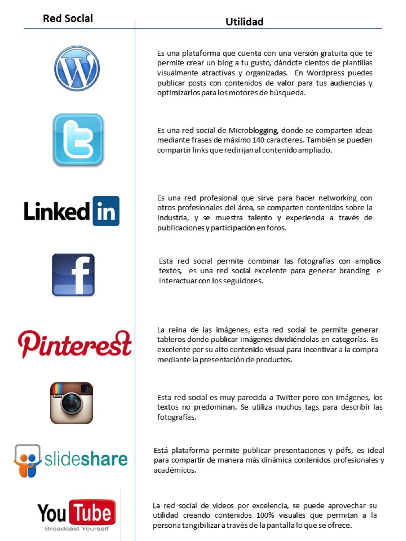 Utilidad de las redes sociales