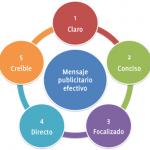 Los 5 componentes de un mensaje publicitario efectivo