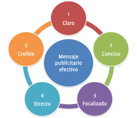 5 componentes mensaje publicitario