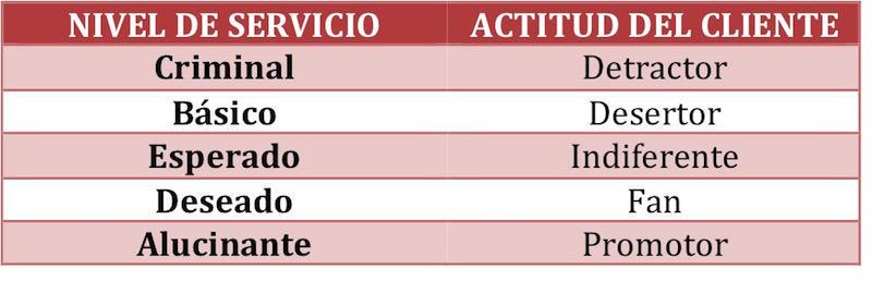5 niveles de servicio y actitud del clientes
