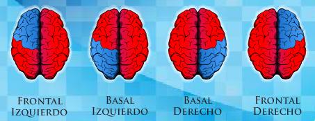 Benziger Thinking Styles Assessment BTSA