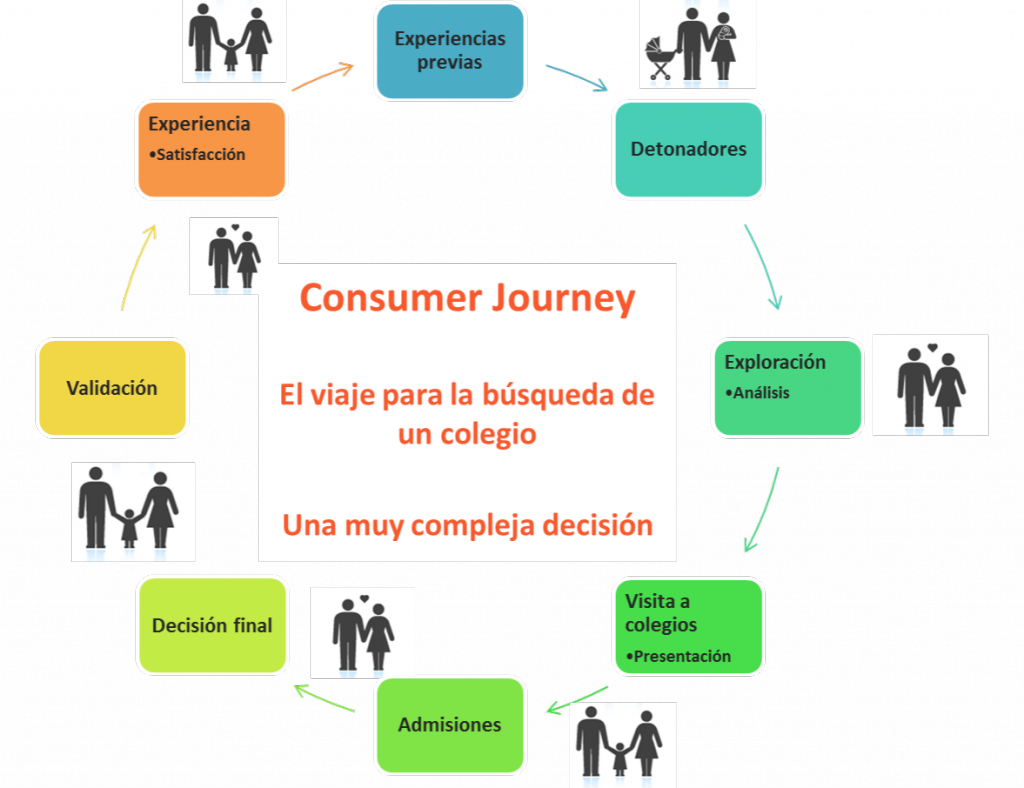 Customer Journey 2