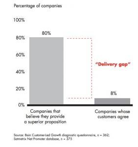 Delivery gap