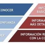 ¿Qué tanta información necesitan los clientes?