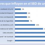 Factores que afectan el SEO de un sitio y tendencias de Google para el 2014
