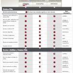 Nuggets de Mercadeo: ¿Por qué el temor a compararse con la competencia? Lección de LifeMiles