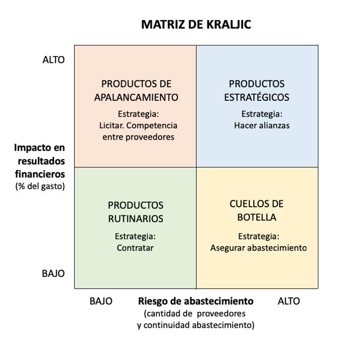 Matriz de Kraljic 2