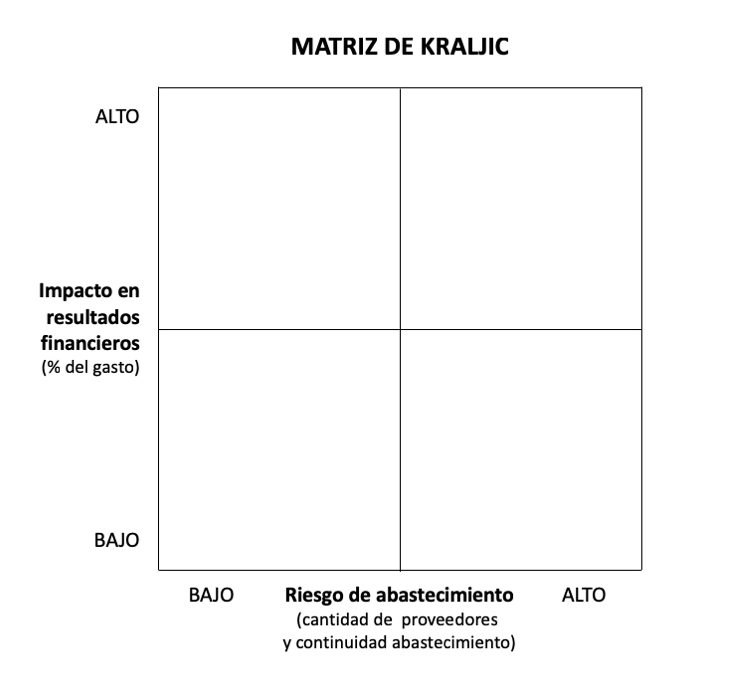 Matriz de Kraljic