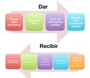 modelo-marketing-de-valor