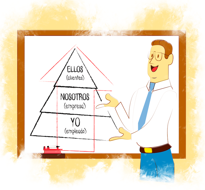 Piramide impacto personal