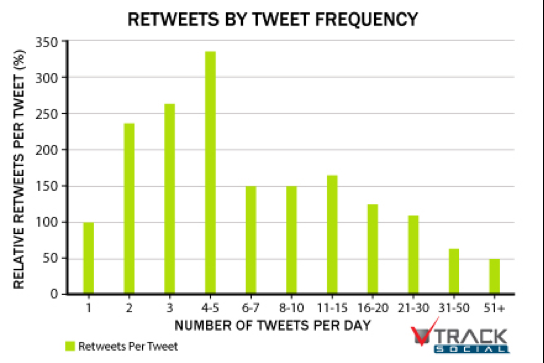 Retweets segun frecuencia