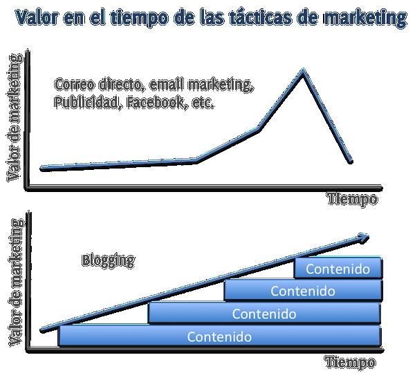 Valor en el tiempo de las tacticas de marketing